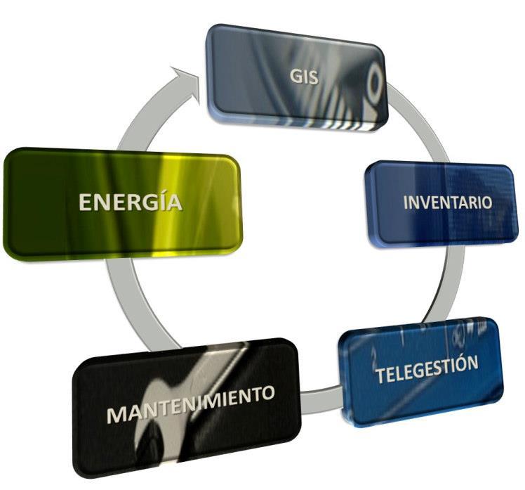 L'enginyeria GESA realitza la posada en funcionament de sistema de telegestió d'enllumenat públic en 6 municipis de la Comarca de Baza